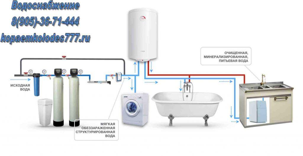 Водоснабжение для частного дома схема